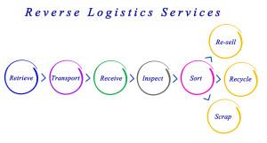 transportation reverse logistics